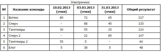 Рейтинг серии турниров «Зимняя тройка» 2